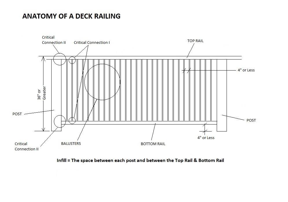 Anatomy of a Deck Railing