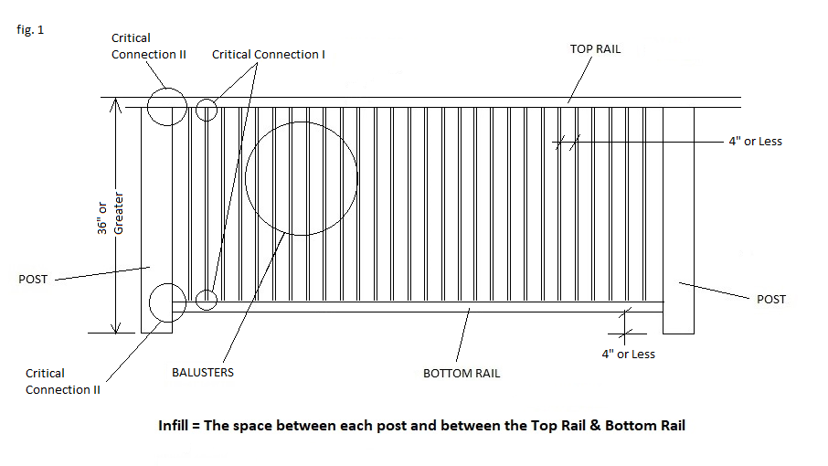 Are Deck Railings Really Safe Fence Quarter