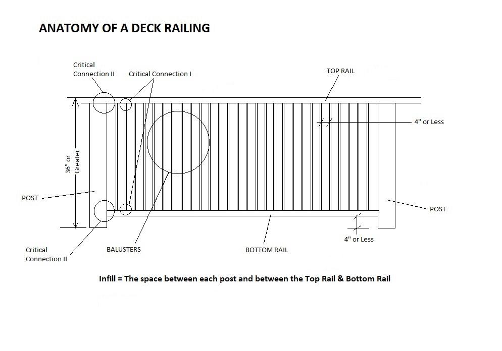 Anatomy-of-a-Deck-Railing (1)