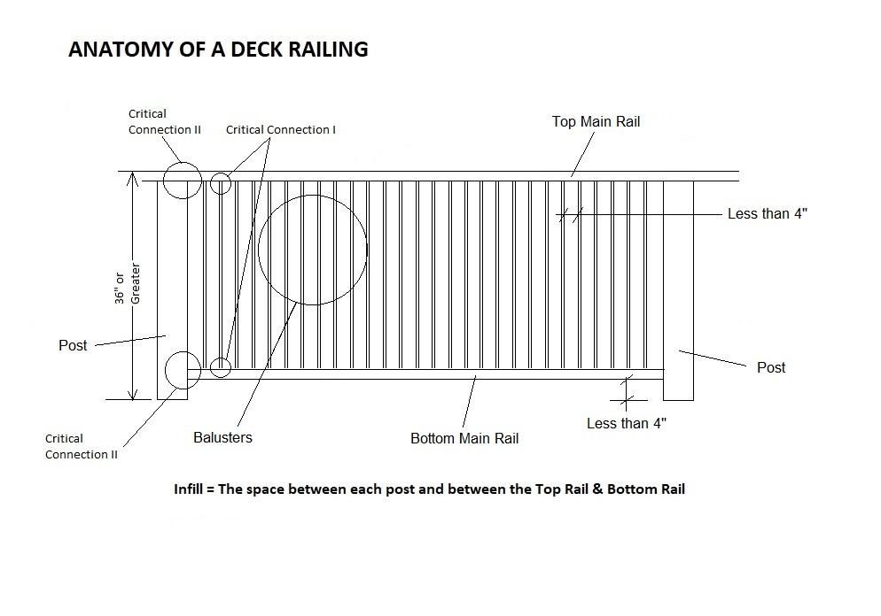 Anatomy of a Deck Railing - Rev 1