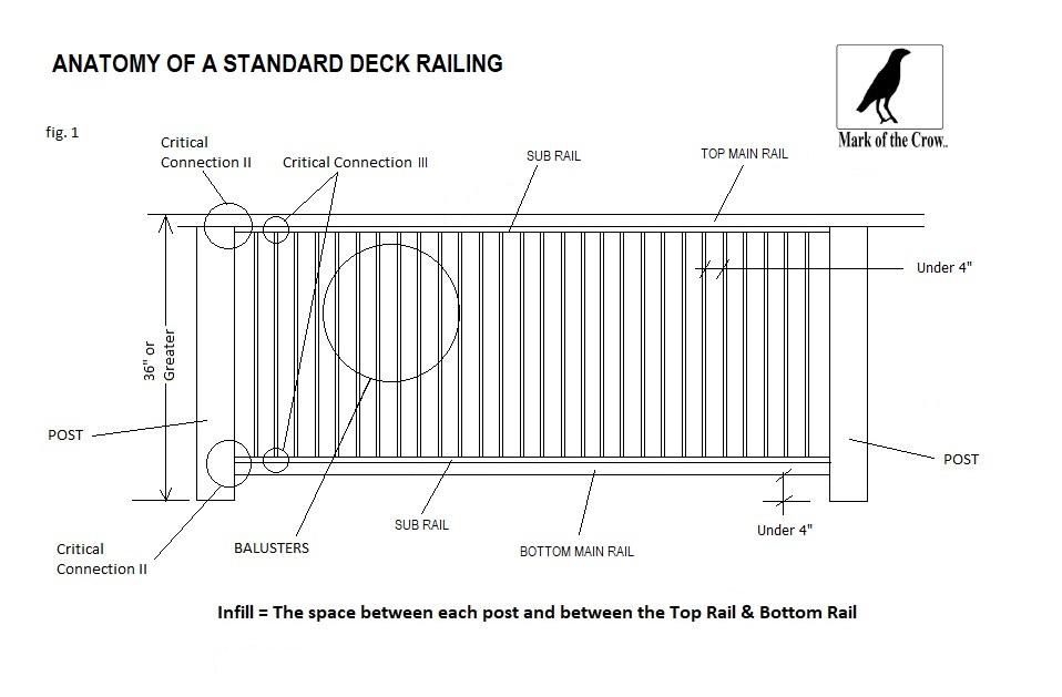 Anatomy of a Deck Railing Insert II